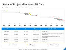 Performance Evaluation Parameters Project Status Of Project Milestones Till Date Ppt Inspiration