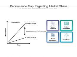 Performance Gap Regarding Market Share