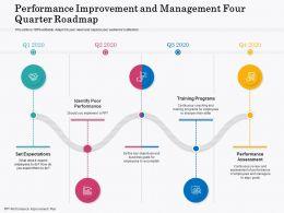 Performance Improvement And Management Four Quarter Roadmap