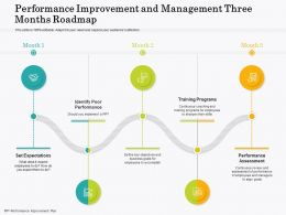 Performance Improvement And Management Three Months Roadmap
