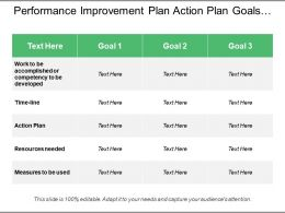 Performance Improvement Plan Action Plan Goals And Measures