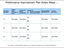 Performance Improvement Plan Action Steps Resources And Responsibilities