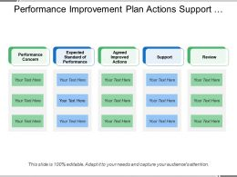 Performance Improvement Plan Actions Support And Review