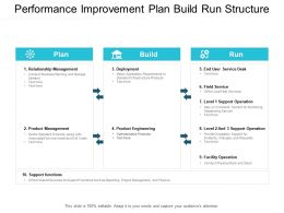 Performance Improvement Plan Build Run Structure