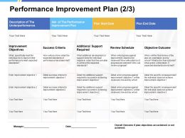 Performance Improvement Plan Improvement Objectives Ppt Powerpoint Presentation File Tips