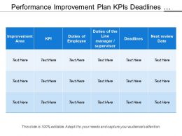 Performance Improvement Plan Kpis Deadlines And Review