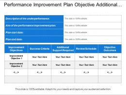 Performance Improvement Plan Objective Additional Support And Review