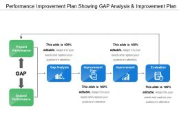 Performance Improvement Plan Showing Gap Analysis And Improvement Plan