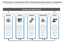 Performance Improvement Plan Showing Planning Analysis And Integration