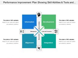 Performance Improvement Plan Showing Skill Abilities And Tools And Processes