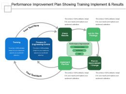 Performance Improvement Plan Showing Training Implement And Results