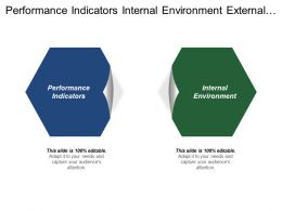 Performance Indicators Internal Environment External Environment Offensive Objectives