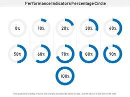 Performance Indicators Percentage Circle