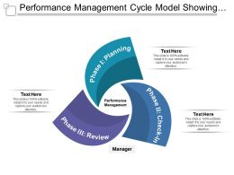 Performance Management Cycle Model Showing Planning Check In Review