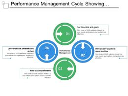 Performance Management Cycle Showing Goals Development