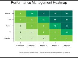 Performance Management Heatmap