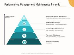 Performance Management Maintenance Pyramid Business Operations Analysis Examples Ppt Information