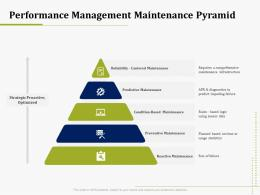 Performance Management Maintenance Pyramid IT Operations Management Ppt Model Clipart Images