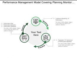 performance management model covering planning monitoring and evaluating