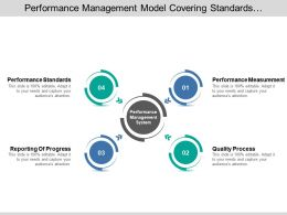 performance management model covering standards measurement reporting progress