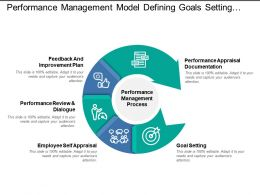 performance management model defining goals setting self appraisal review plan