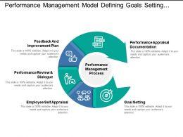 performance management model defining goals setting self appraisal review plan