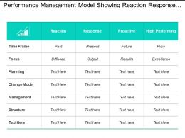 performance management model showing reaction response proactive table