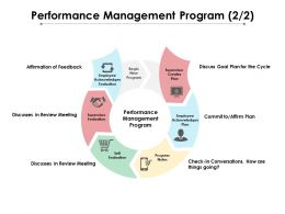 Performance Management Program 2 2 Ppt Powerpoint Presentation Show Example File