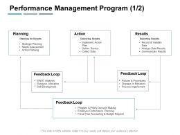 Performance Management Program Action Ppt Powerpoint Presentation Topics