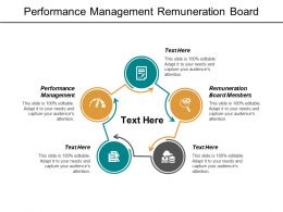 Performance Management Remuneration Board Members Sales Call Management Cpb