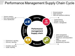 Performance Management Supply Chain Cycle Powerpoint Graphics
