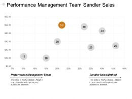 Performance Management Team Sandler Sales Method Inbound Outbound Cpb