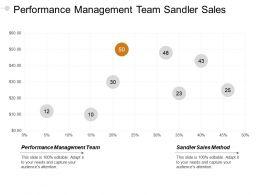 Performance Management Team Sandler Sales Method Inbound Outbound Cpb