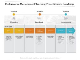 Performance Management Training Three Months Roadmap