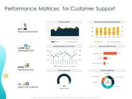 Performance Matrices For Customer Support Answered Ppt Powerpoint Presentation Layouts Guidelines