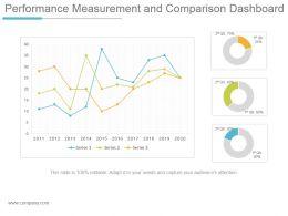 Performance Measurement And Comparison Dashboard Ppt Design
