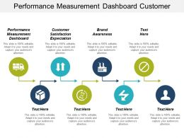 Performance Measurement Dashboard Customer Satisfaction Expectation Brand Awareness Cpb