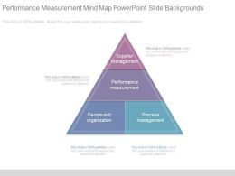 Performance Measurement Mind Map Powerpoint Slide Backgrounds