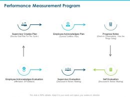 Performance Measurement Program Ppt Powerpoint Presentation Layouts Smartart