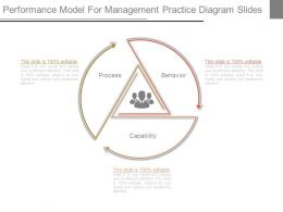 performance_model_for_management_practice_diagram_slides_Slide01