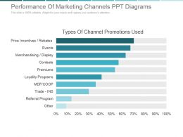 Performance Of Marketing Channels Ppt Diagrams