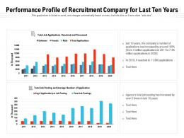Performance Profile Of Recruitment Company For Last Ten Years