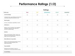 Performance Ratings 1 2 Ppt Powerpoint Presentation Show Gallery