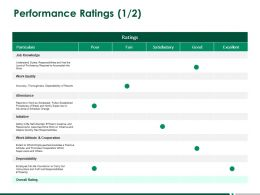 Performance Ratings Cooperation Ppt Powerpoint Presentation Model Tips