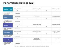 Performance Ratings Initiative Ppt Powerpoint Presentation Infographic Introduction