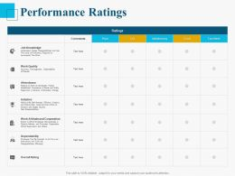 Performance Ratings Ppt Powerpoint Presentation Model Ideas