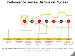 Performance Review Discussion Process Ppt Slide Templates