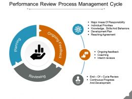 Performance Review Process Management Cycle Presentation Ideas