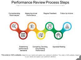 performance_review_process_steps_presentation_backgrounds_Slide01