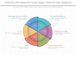 Performance Risk Assessment Process Diagram Powerpoint Slide Background
